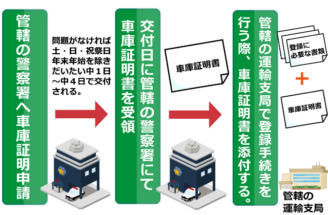 車庫証明書取得までの流れ手順